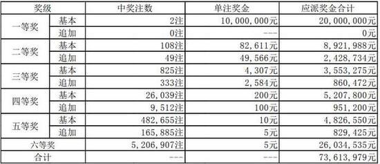 大乐透第18026期开奖详情:头奖2注1000万