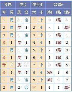 [菏泽子]双色球17108期预测(上期中2+1)