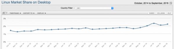 Linux桌面市场份额连续三个月超过2%的照片 - 2