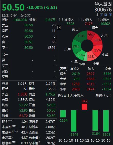 华大基因跌停,市值跌至近200亿元较最高点跌去3/4