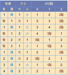 [寒枫]双色球18072期尾数推荐:红一看02 05