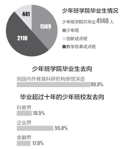 中国科大少年班40年:神童毕业去了哪?