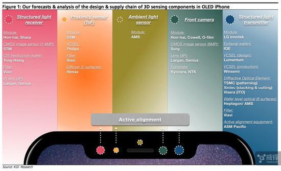 供应商:安卓机2019年才能用上3D面部识别