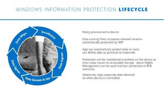 Windows 10周年更新将上线信息保护WIP新服务的照片 - 2