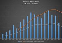 悲剧!微软3个月仅卖120万部Lumia大发PK10