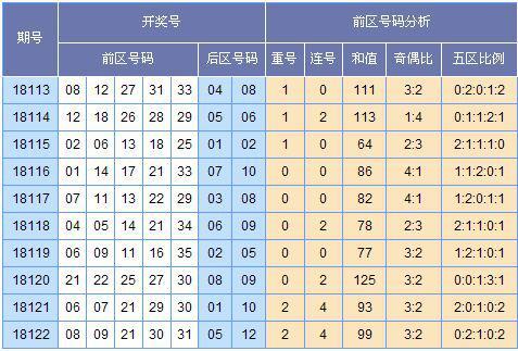 [云狂]大乐透第18123期分析预测:龙头03 04
