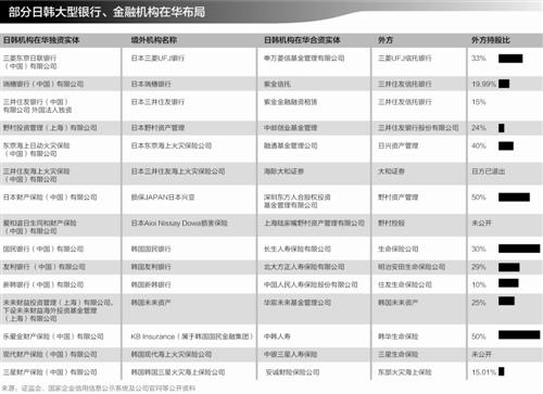 日韩金融在华图谱:业务依托本国客户供应链
