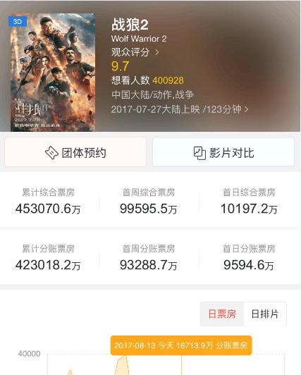《战狼2》挤入全球票房top100 打破好莱坞垄断