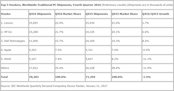 全球PC出货量连续第五年下滑 小公司销量下滑更惨烈的照片 - 4