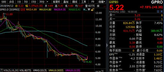 传小米考虑收购GoPro,后者股价大涨7%