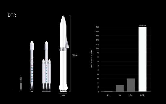 SpaceX��甯����ョ�����哄�板��寮哄ぇBFR��绠�璁捐�★�