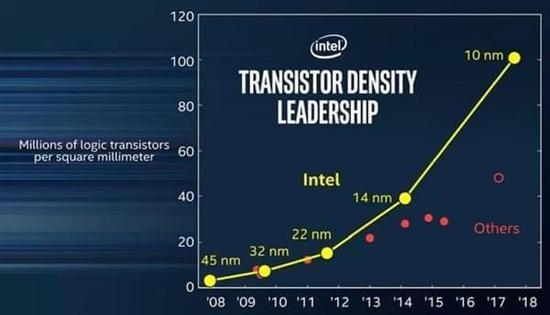 Intel 10nm处理器明年第三季度量产消费级