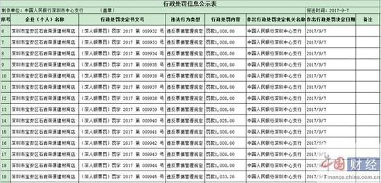 违反票据管理规定深圳市宝安区石岩荣源建材商店被罚