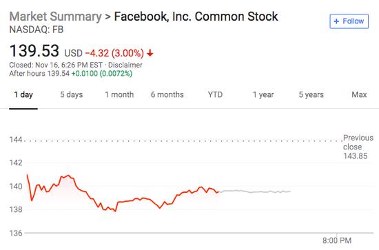 通俄门缠身!Facebook股价跌至19个月低位