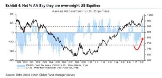 美银美林:基金对全球经济放缓担忧创七年新高