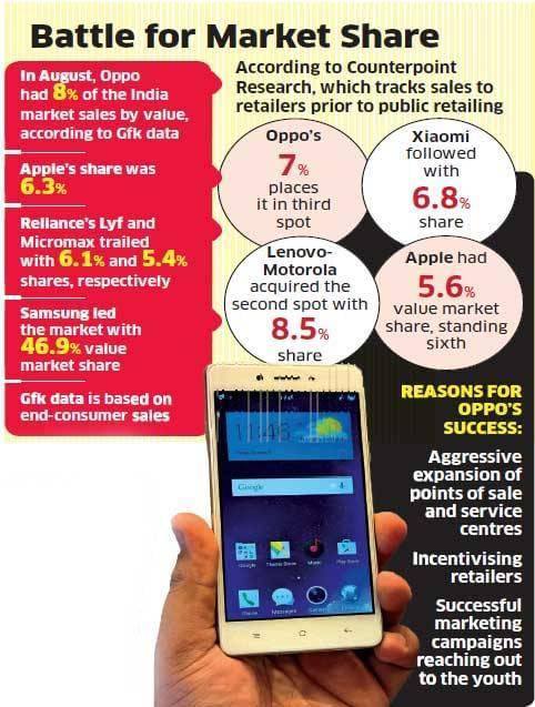OPPO印度销售额超过苹果 成当地第二大品牌的照片 - 2