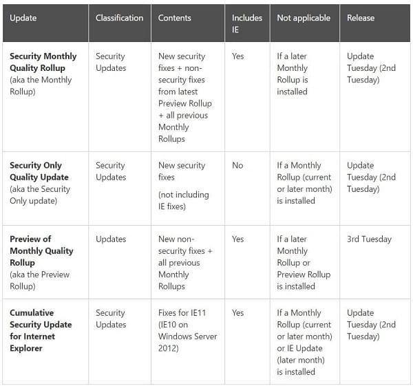 为减少安全更新包更小:微软将IE补丁单独剥离开来的照片