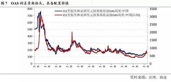 机构:美债收益率抬升 不会制约国内债市长期走势