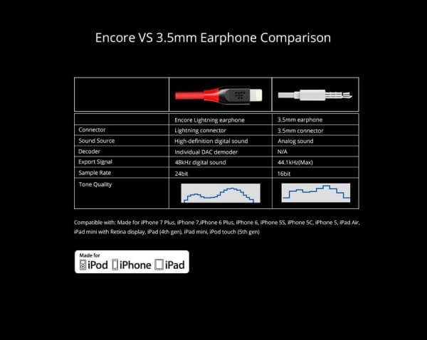 专为iPhone 7设计:全球首款内置DAC的入耳式Lightning耳机的照片 - 12