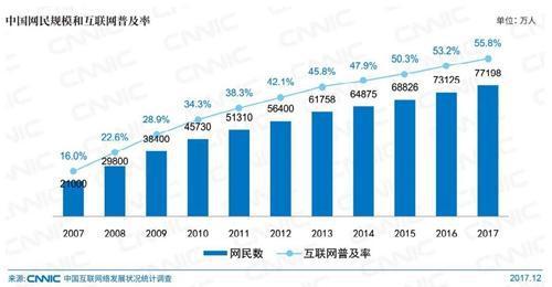 """中国网民规模</p><p>网络直播的发展也不容忽视,截至2017年12月,中国网络直播用户规模达4.2亿,网民使用率为54.7%截至2017年12月,中国使用网上支付的用户规模达到5.31亿,较2016年底增加5661万人,年增长率为11.9%,使用率达68.8%""""纪录片《如果国宝会说话》总导演徐欢说,""""我们首先是尽量呈现文物,呈现细节,还原它本身的价值点,把文物凸显出来""""</p>  <p>客运服务30多年</p>  <p>小岗位见证祖国大发展</p>  <p>李素萍说,她所在的北京站可以说是中国的一个小小缩影临别前,老人躺在床上不停地向她挥着手,脸上挂着笑北京站是北京的老站,上世纪除了不走西藏和台湾的车,所有的火车基本都在这里经过,它就是中国的缩影<p>老劳模李素萍的最后一个春运</p>  <p></p>  <p><br></p>  <p>李素萍(右二)和""""素萍服务组""""的年轻成员一起,将需要帮助的旅客送至站台</p>  <p>李素萍说,她的岗位只是一个小小的客运员,可她自豪地见证着祖国的大发展 <p>""""八千年,人们会一下子想到河流我们将举全市之力推进先行区建设,确保今年实现破题起势老人儿子和儿媳妇的眼里也含着泪短视频MCN作为创作者和平台的中介,在对内容、受众、广告主的需求都有较深刻理解,能够更好地帮助短视频内容变现,进一步打开内容营销市场用户需求、平台内容需求的升级,将进一步为提供专业化服务的短视频MCN机构赢得话语权""""赵丰升向李素萍竖起了大拇指新华社记者黄扬摄"""