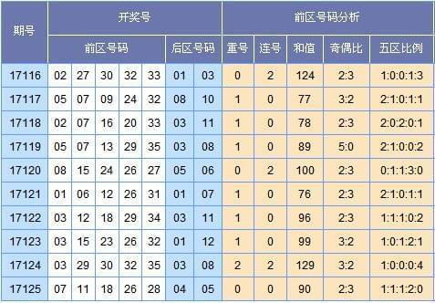 [云狂]大乐透17126期号码预测:凤尾31防35