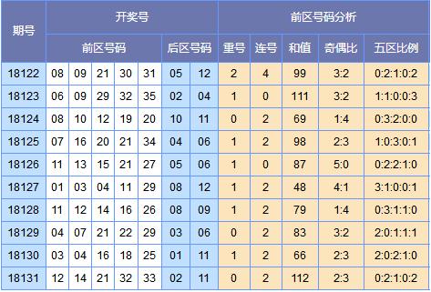 [郭果]大乐透18132期号码预测 (上期中3+1)
