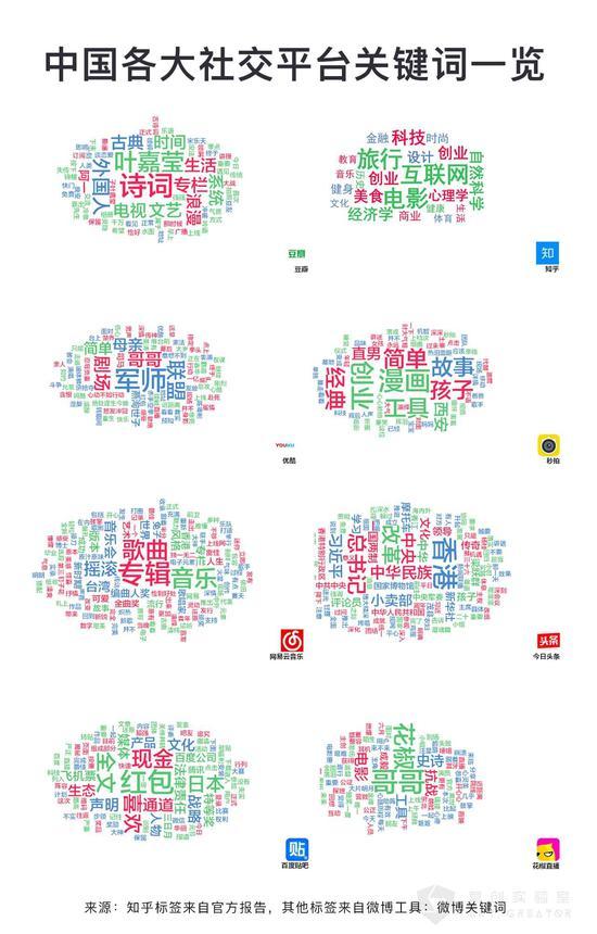 【观点】双微运营已死,全社交平台营销才是下一个趋势