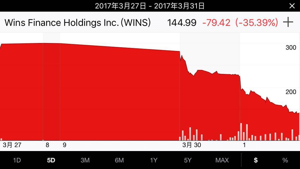 ▲3月27日~3月31日稳盛金融股价走势