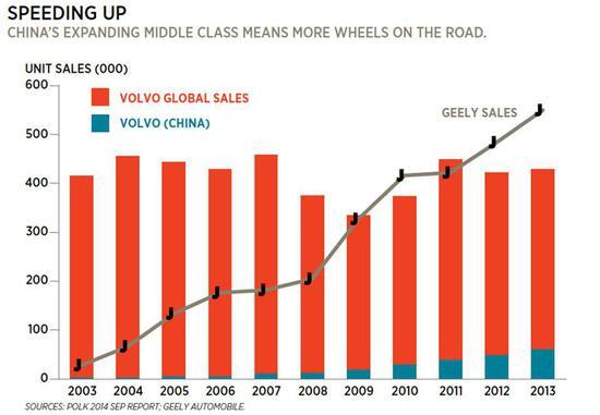 李书福在2011年的一个公开场合上说,豪情车的模具材料是钢板和环氧树脂,后来为了降低成本,还向其中掺入水泥以增加强度。这种模具,每个进行几百次轧制就得报废,即便如此,吉利汽车的生产成本较之合资品牌还是要低得多。 我们这么搞的另一个好处是,诞生了大量的钣金工,因为冲压件出来都要人工再敲。李书福说。可坏处却也是显而易见。吉利豪情灯组漏水严重,车门密封性差,开在路上的时候车内满是飘入的扬尘。 2014年李书福回忆当年的事情时说,我们将这批汽车全部报废。没错,它们不够好。之后的第二批轿车也同样报废,第三批则