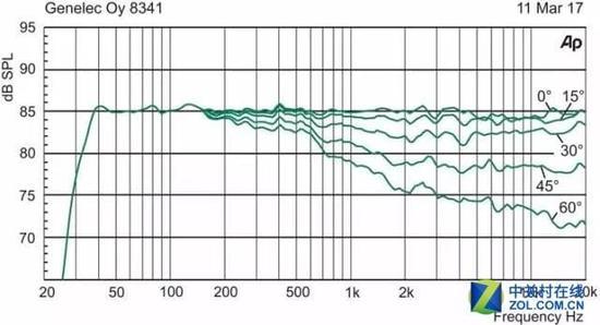 真力发布世界最小的同轴三分频监听音箱