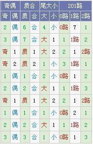 [树大根深]大乐透17067期推荐(上期中3+1)