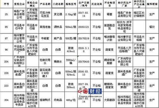 梅州市食药监局:8批次食品抽检不合格