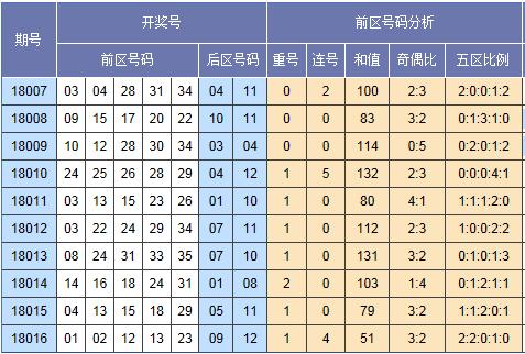 [童彤]大乐透18017期专家预测(上期中后区)