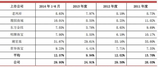 珠宝业寒冬!周大生毛利率3成 上市前4年分红近8亿