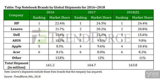 苹果成全球第四大笔记本厂商:超越华硕