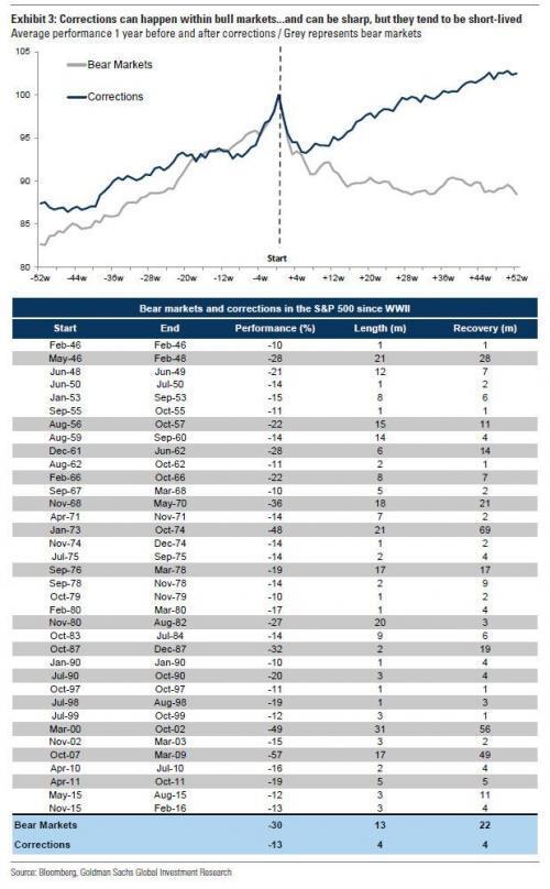全球股市蒸发逾5万亿美元!若想再涨回来要多久?