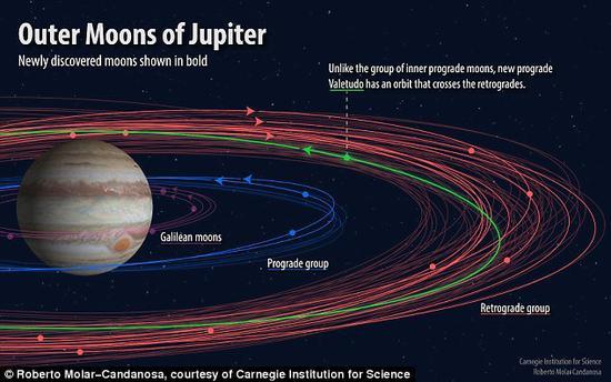 科学狗仔队的意外收获:木星又发现了12颗新卫星