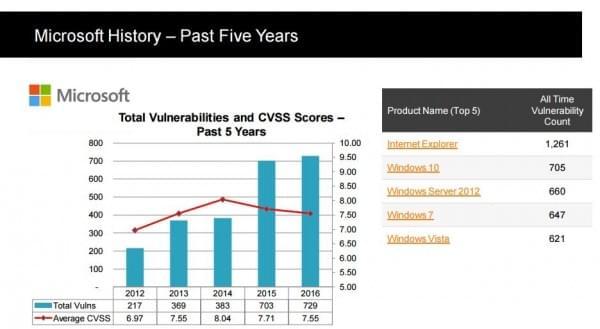 报告显示Windows 10系统去年的安全漏洞比Windows7更多的照片
