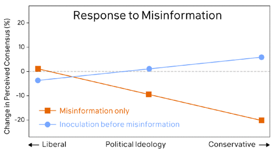 Figure 1。 Response to misinformation about climate change。