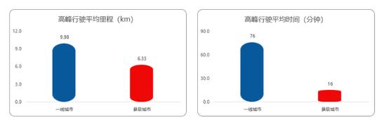 高德地图Q3交通报告:北京蝉联首堵 各地治堵成效显著