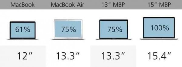 规格参数对比:苹果 MacBook 系列的对决的照片 - 6