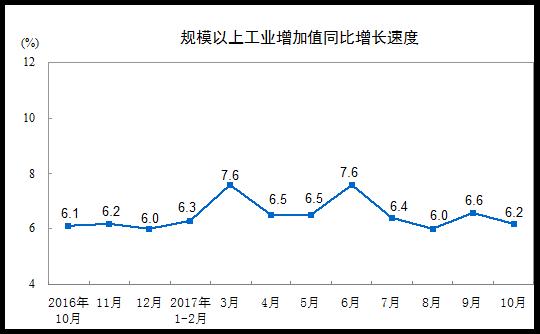 10月工业增加值增速放缓至6.2% 金属冶炼业下滑