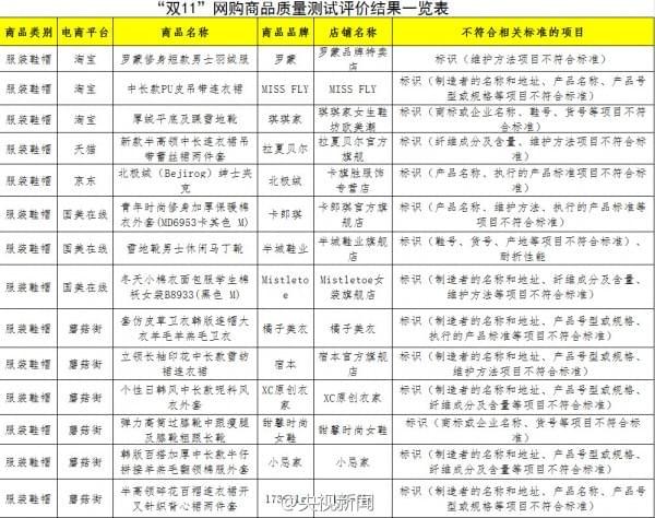 中消协发布2016年双11网购商品测评:三只松鼠等被点名的照片 - 2