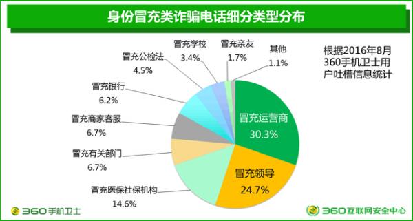 360发布电信诈骗形势报告:来自虚商的诈骗号码占比3.6%的照片 - 4