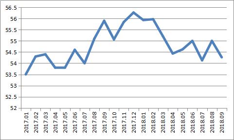 9月全球制造业PMI降0.7个百分点 投资贸易下滑是主因