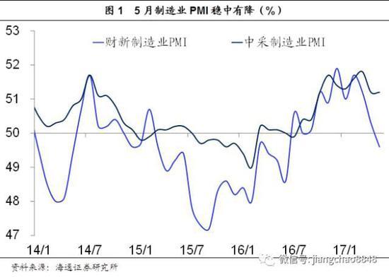 姜超:PMI指标显示5月经济下滑 下游地产需求疲弱