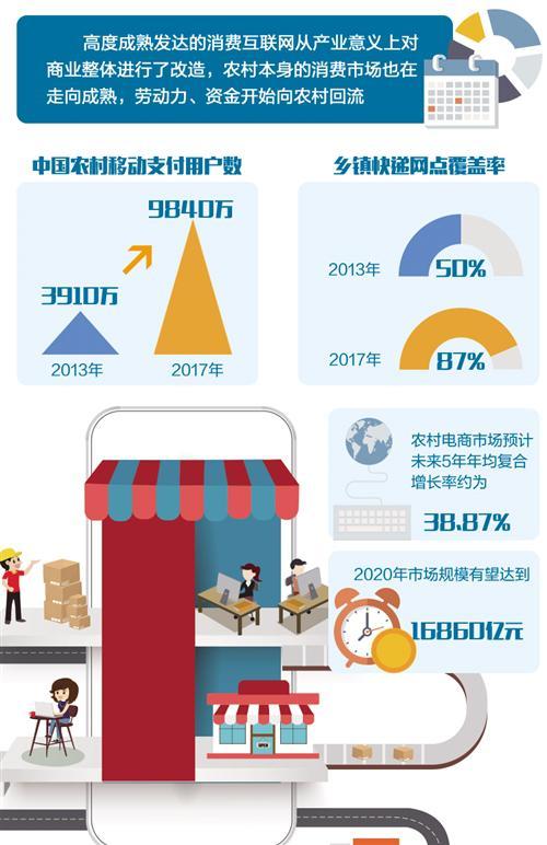 """""""互联网+""""赋能乡村振兴 农村商业生态在改变"""
