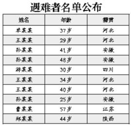天津城市大厦火灾引发三疑问:工人为何住装修大厦
