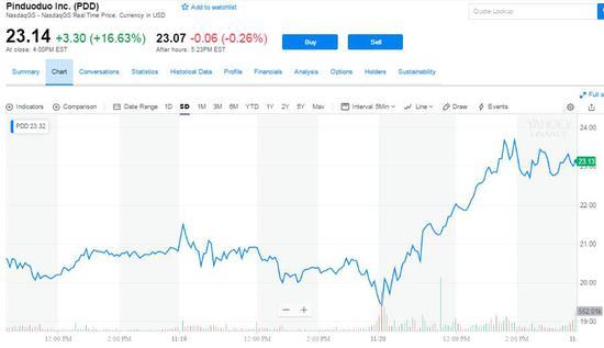 拼多多三季度移动端月活超2亿 股价高涨近17%
