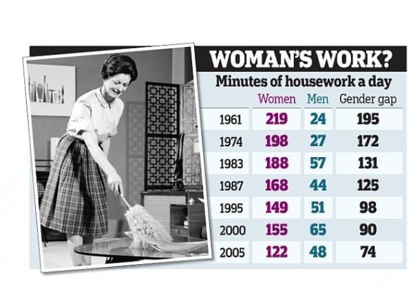 科学调查表明:男性逐渐成为做家务的主力的照片 - 2